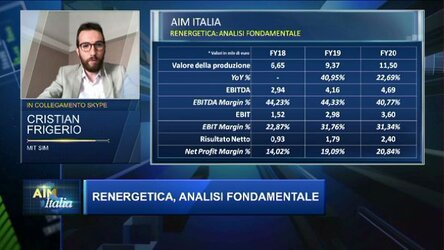 Aim Italia del 21/06/2021